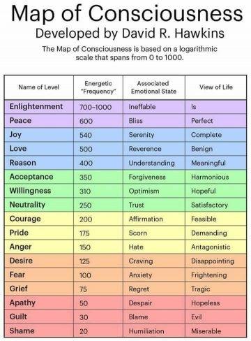 map of consciousness